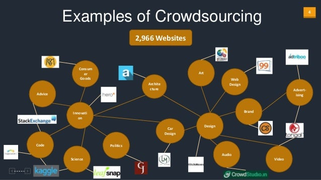 Crowdsource Web Design