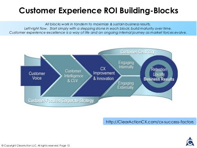 © Copyright ClearAction LLC. All rights reserved. Page 12 Customer Experience ROI Building-Blocks All blocks work in tande...