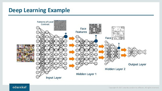 What is Deep Learning | Deep Learning Simplified | Deep