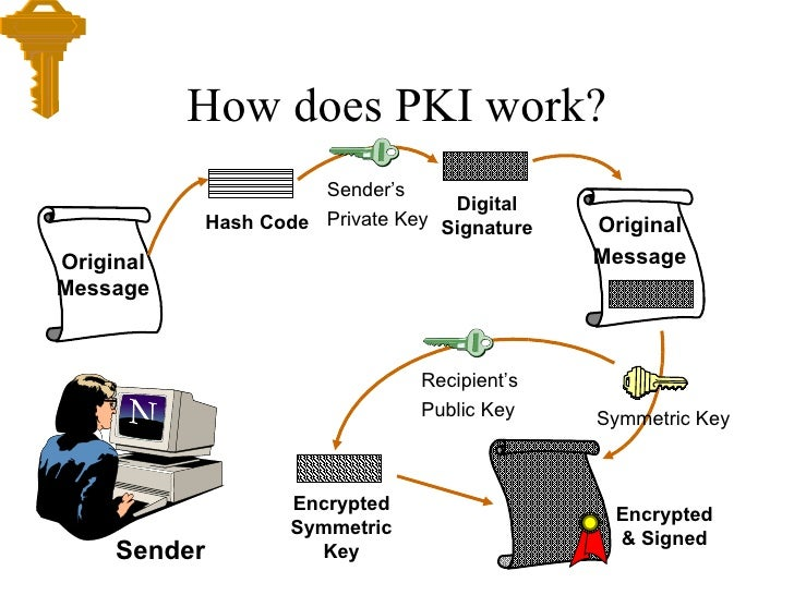 What is digital signature or DSC