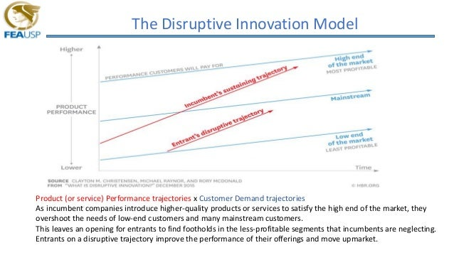 The Disruptive Innovation Model Product (or service) Performance trajectories x Customer Demand trajectories As incumbent ...