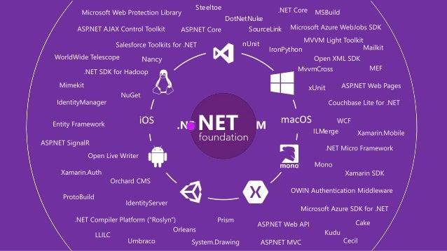 What is dotnet ( NET) ?