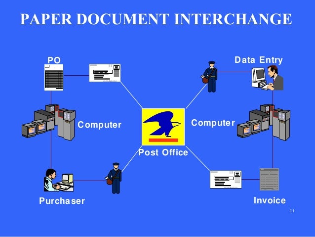 electronic data interchange essay The exchange of data in a standardized format through computer systems is known as electronic data interchange (edi.