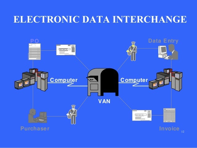 the adoption of electronic data interchange Large organizations in us, canada, and europe are using edi to support their trading activities the adoption of edi has also progressed rapidly in australia.