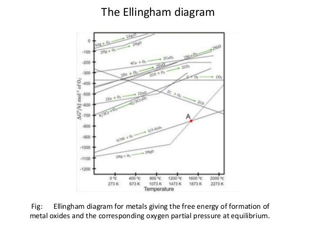 What is ellingham diagrampptxhabib 3 the ellingham diagram ccuart Gallery