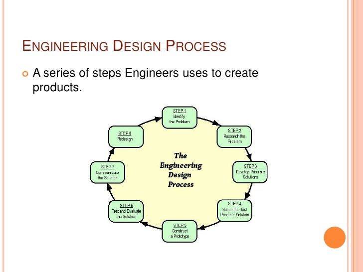 What is Engineering Presentation – Engineering Design Process Worksheet