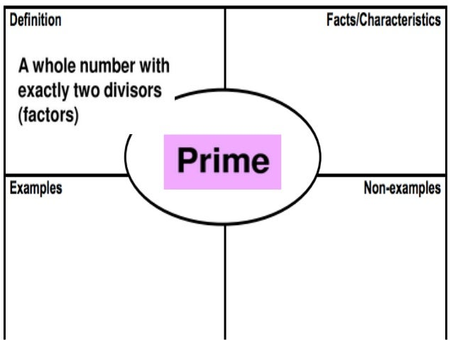 What Is The Frayer Model