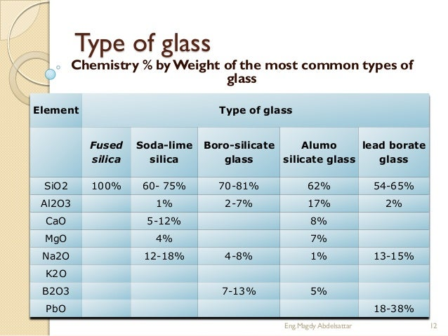 What is glass for Types of window panes