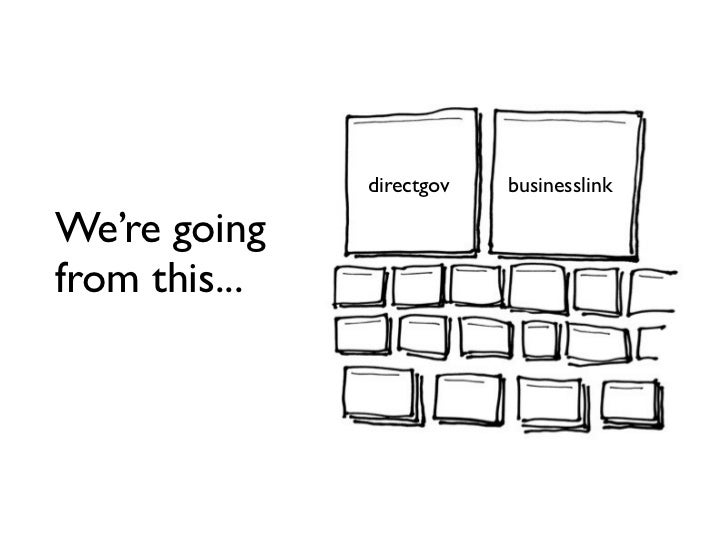 directgov businesslink directgov businesslinkWe're goingfrom