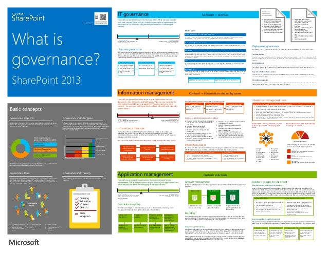 IT governance Go to related article at http://aka.ms/SPGov  What is governance? SharePoint 2013  Software + services  What...