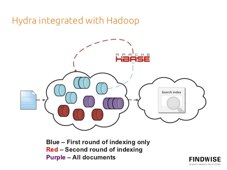 Hydra integrated with Hadoop            Blue – First round of indexing only        Red – Second round of indexing    ...
