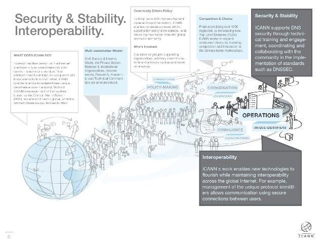6 Security & Stability.! Interoperability.!