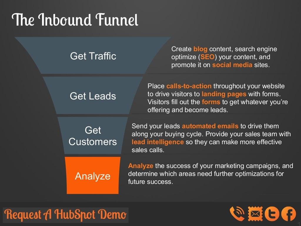 what is inbound marketing hubspot