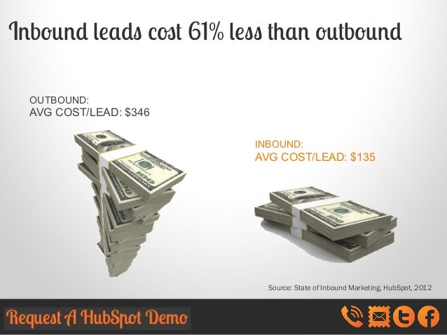 Inbound leads cost 61% less than outbound OUTBOUND:  AVG COST/LEAD: $346 INBOUND:  AVG COST/LEAD: $135  Source: State of I...