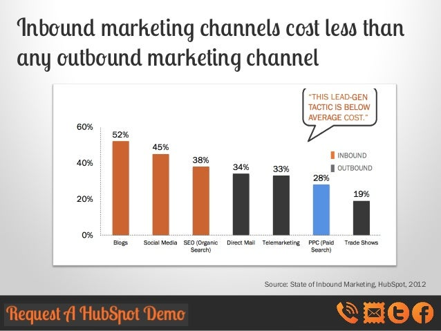 Inbound marketing channels cost less than any outbound marketing channel  Source: State of Inbound Marketing, HubSpot, 201...
