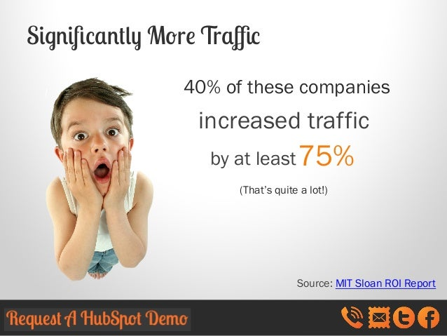 Significantly More Traffic 40% of these companies  increased traffic by at least 75% (That's quite a lot!)  Source: MIT Sloan...