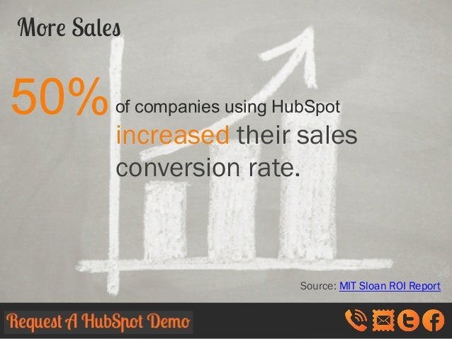 More Sales  50%  of companies using HubSpot  increased their sales conversion rate.  Source: MIT Sloan ROI Report
