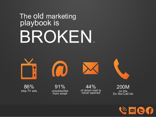 The old marketing  playbook is  BROKEN. 86%  skip TV ads  91%  unsubscribe from email  44%  of direct mail is never opened...