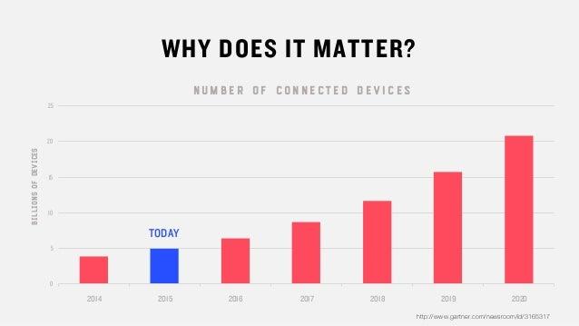 WHY DOES IT MATTER? 0 5 10 15 20 25 N U M B E R O F C O N N E CT E D D E VI C E S 2014 2015 2016 2017 2018 2019 2020 TODAY...