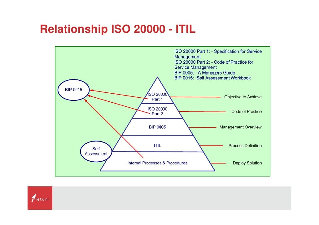 ISO 20000 1 REQUIREMENTS SUMMARY PDF