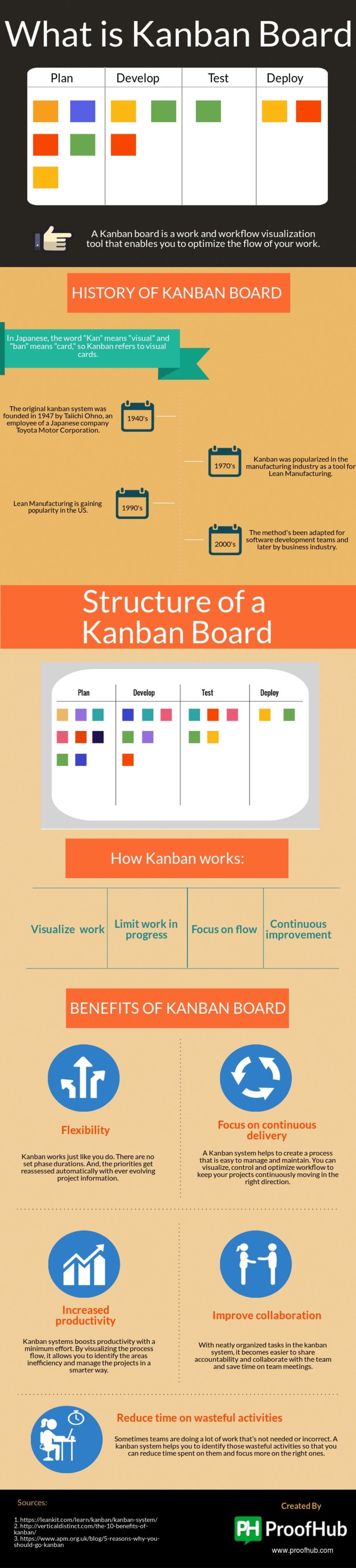 Kanban — lot more than just boards and post-it notes