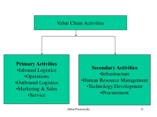 value added services in logistics operations marketing essay - strategic planning introduction • strategy is the action that allows realization of long-term vision and goals • planning is a process that attempts to coordinate the deployment of resources over time • planning horizon is a key differentiation between strategic, tactical, and operational planning role of network services in strategic.