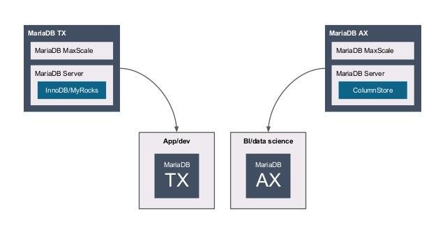 What's new in MariaDB Platform X3 Slide 3