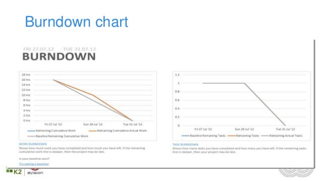 SlideShare  Ms Project Burndown Chart