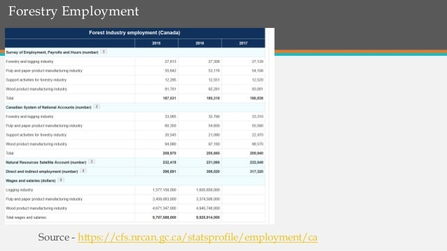 Forestry Employment Source - https://cfs.nrcan.gc.ca/statsprofile/employment/ca