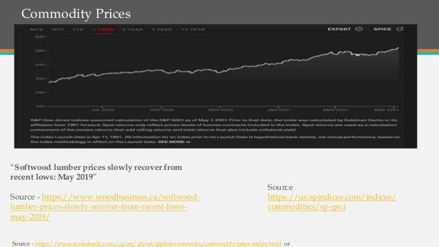 """Commodity Prices Source - https://www.scotiabank.com/ca/en/about/global-economics/commodity-price-index.html or """"Softwood ..."""