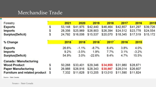 Merchandise Trade Source - Stats Canada