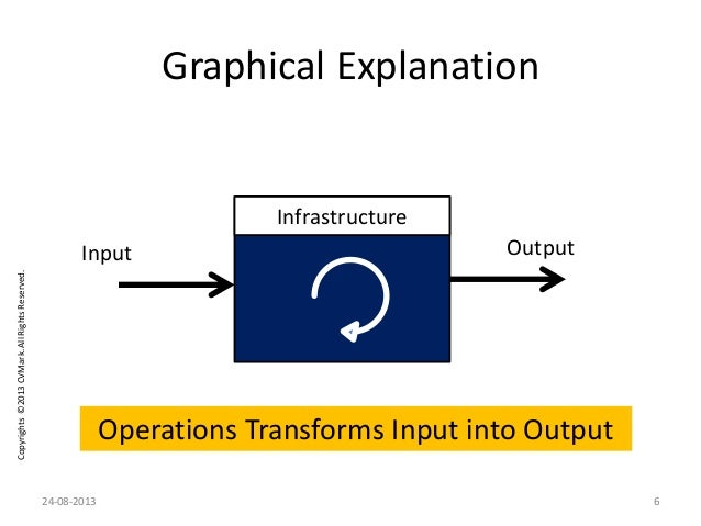 Copyrights©2013CVMark.AllRightsReserved. Graphical Explanation Infrastructure Input Output Operations Transforms Input int...