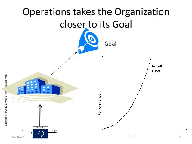Copyrights©2013CVMark.AllRightsReserved. Goal Operations takes the Organization closer to its Goal 24-08-2013 7