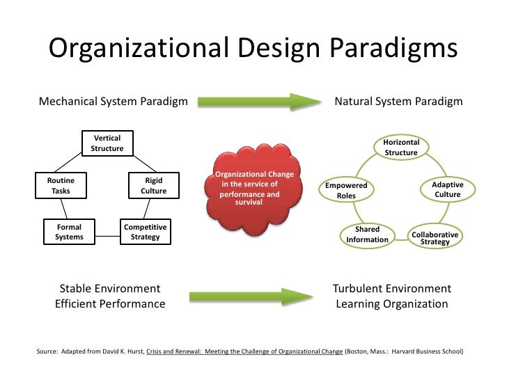 organisational design Organizational design refers to the way that an organization structures and aligns its people and resources many organizations put a lot of effort.