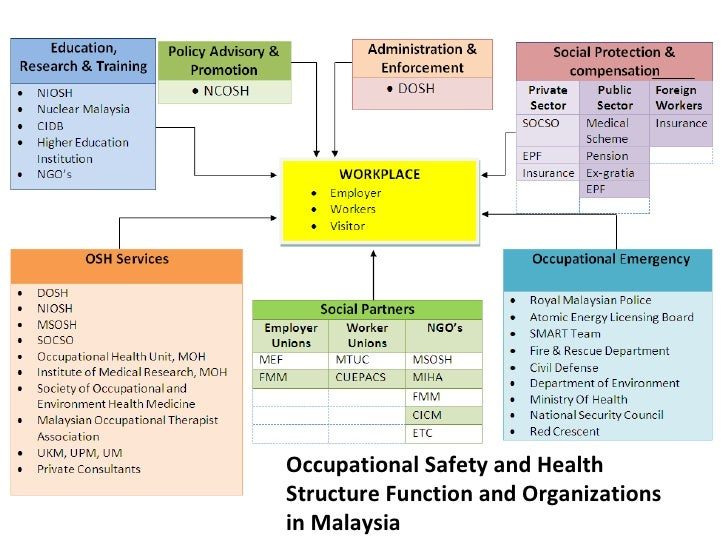 Occupational Health Committees