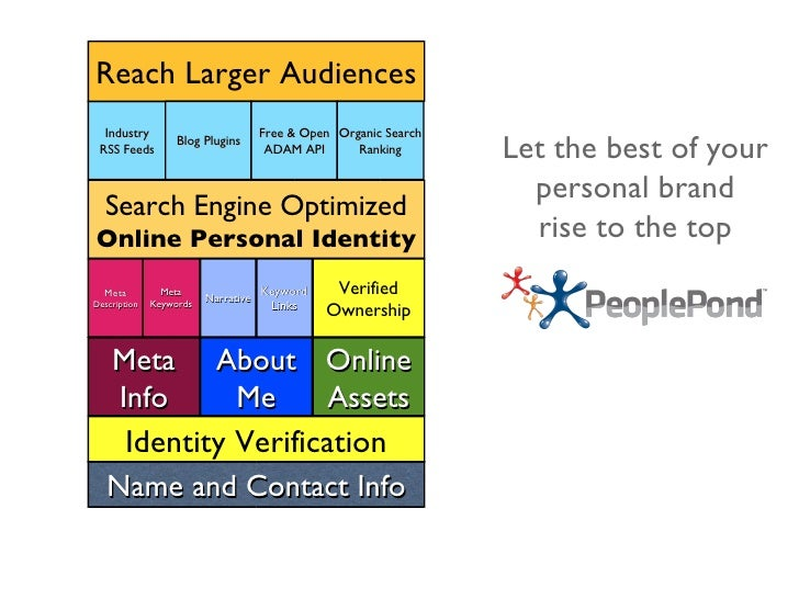 Search Engine Optimized  Online Personal Identity Meta Info About Me Online Assets Industry RSS Feeds Name and Contact Inf...