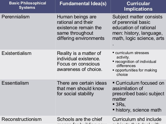 perennialism in education Term, definition, etc perennialism, belief that nature and human nature is constant most closely related to the idealism and realism schools of traditional philosophy perennialism - educational implications, (1)rigorous intellectual curriculum for all students (2) focus on math, science, and literature = logical.