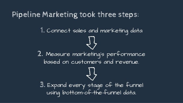 Pipeline Marketing took three steps: 1. Connect sales and marketing data 2. Measure marketing's performance based on custo...