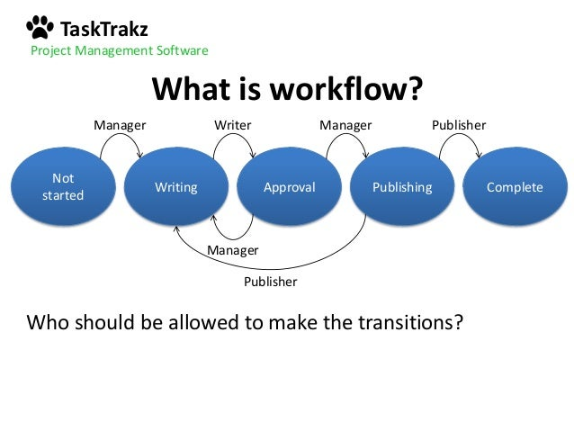 Simple workflow diagram examples simple get free image for Project management workflow template