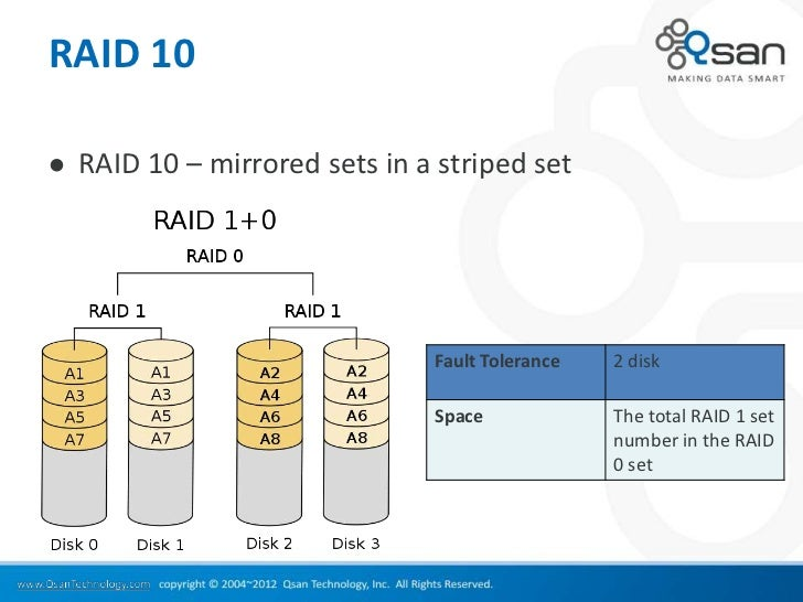 RAID 10   RAID 10 – mirrored sets in a striped set                                Fault Tolerance   2 disk               ...