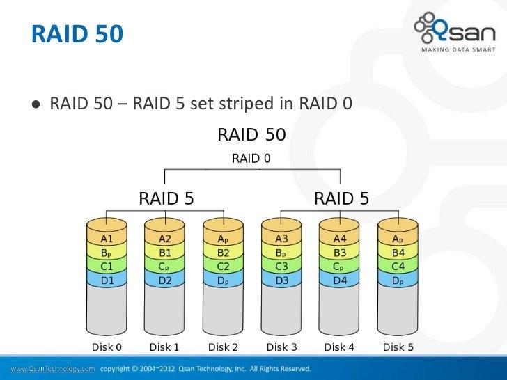 RAID 50   RAID 50 – RAID 5 set striped in RAID 0