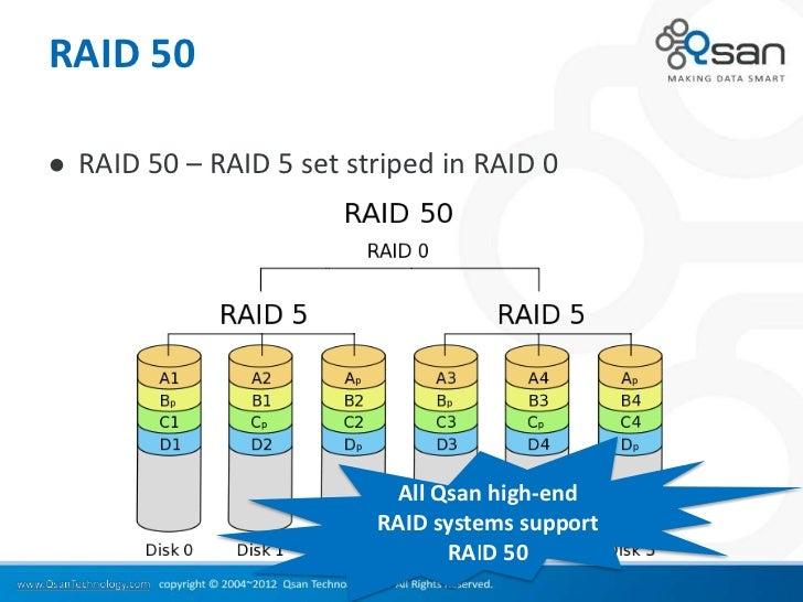 RAID 50   RAID 50 – RAID 5 set striped in RAID 0                            All Qsan high-end                           R...
