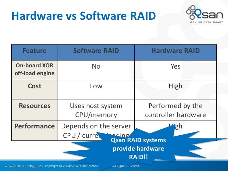 Hardware vs Software RAID  Feature         Software RAID         Hardware RAIDOn-board XOR           No                   ...