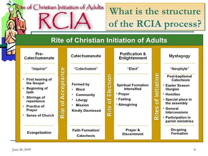 What is the structure of the RCIA process? June 28, 2009 Rite of Christian Initiation of Adults <ul><ul><li>First hearing ...