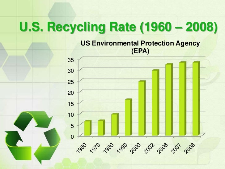 what is recycling benefits of recycling u s recycling rate 1960 2008 <br