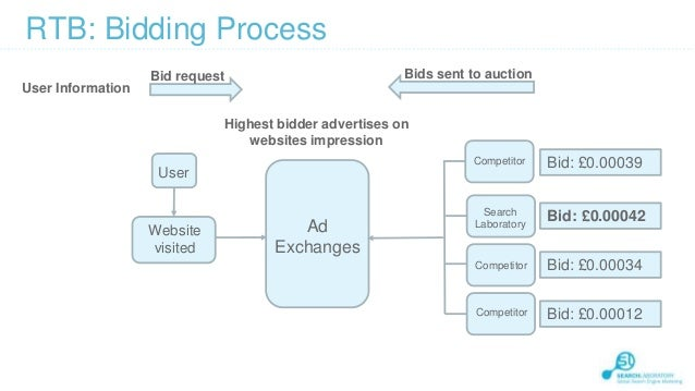 What is Real-Time Bidding (RTB)?