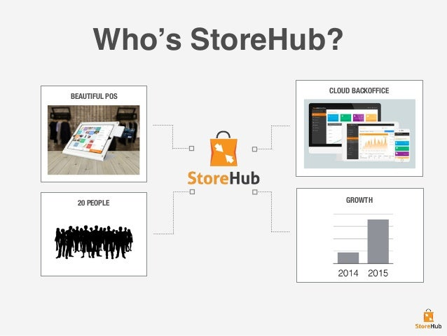 Who's StoreHub? BEAUTIFUL POS 20 PEOPLE CLOUD BACKOFFICE GROWTH