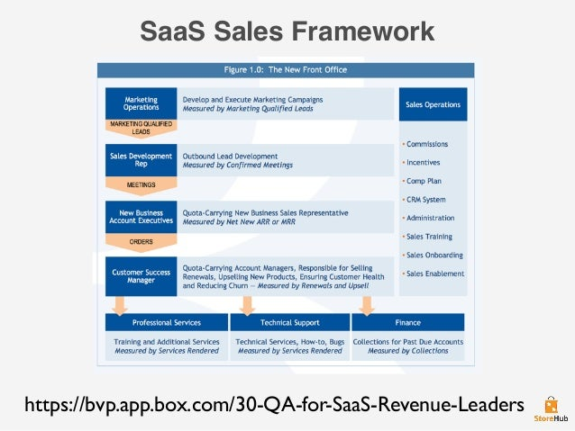 SaaS Sales Framework https://bvp.app.box.com/30-QA-for-SaaS-Revenue-Leaders