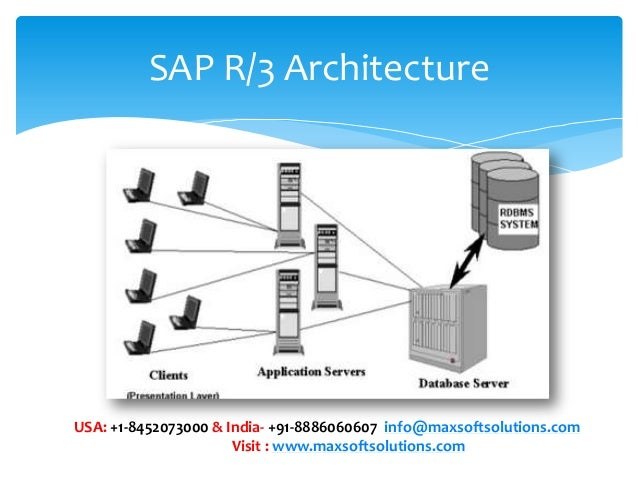 What is sap an introduction for Sap r 3 architecture