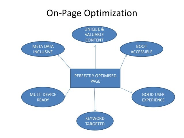 On-Page Optimization META DATA INCLUSIVE BOOT ACCESSIBLE UNIQUE & VALUABLE CONTENT MULTI DEVICE READY GOOD USER EXPERIENCE...